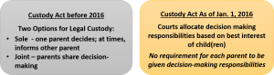 Custody Law Changes in IL